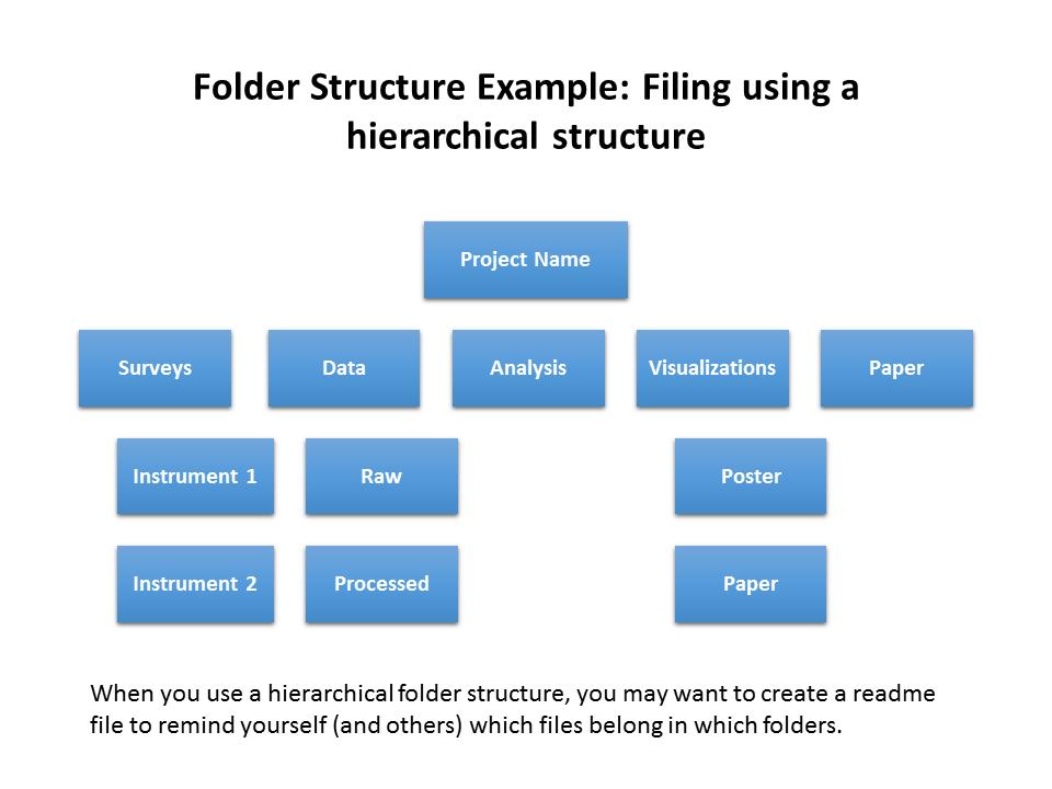 dsp_folderstructure-ex1